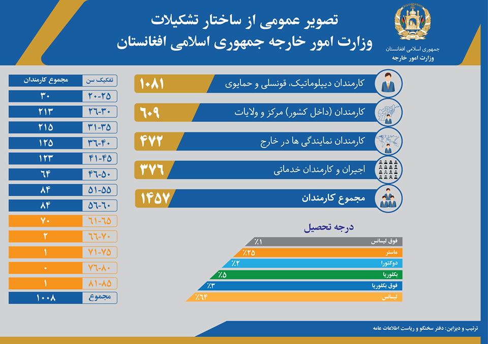 دو فیصد کارمندان وزارت خارجه درجه تحصیلی دکتورا دارند