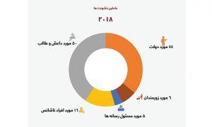 مثلث خشونت علیه خبرنگاران در غرب افغانستان؛ طالبان، داعش و دولت مسئول 78 درصد خشونتها اند