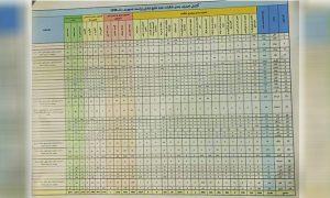 901 شکایت «دولتساز» و 3500 شکایت «ثبات و همگرایی» بیاعتبار شناخته شده است