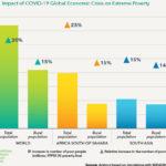 افزایش فقر در پی گسترش کووید 19