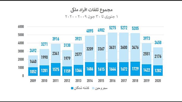 آمار تلفات غیرنظامیان در افغانستان از سال 2009 تا 2020- منبع: یوناما