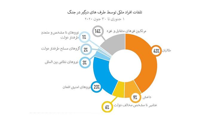 مسئولان تلفات غیرنظامیان در نیمه نخست سال 2020 میلادی که گروه طالبان مسئول 43 درصد تلفات گفته شده است - منبع: یوناما