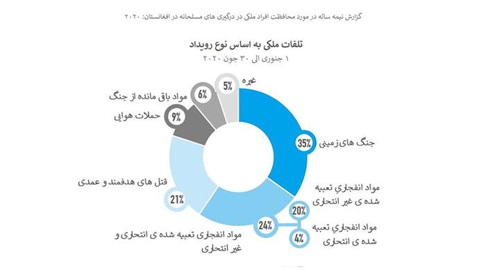 تلفات غیرنظامیان براساس نوع رویداد- منبع: یوناما