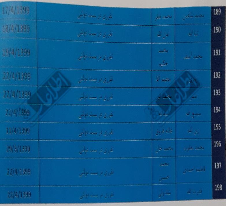 بخشهایی از فهرست 198 نفری مقرریهای وزیر مالیه