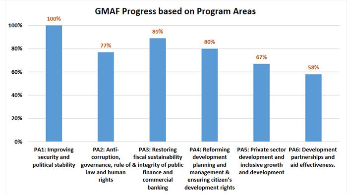 گزارش حکومت افغانستان از پیشرفت انجام تعهدات ژنو (2018) – می 2020