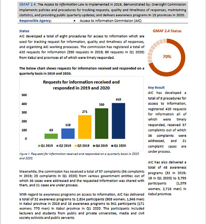 گزارش عملکرد حکومت افغانستان در مورد دسترسی به اطلاعات – می 2020