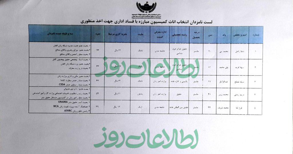 لیست پانزده نفری که برای گزینش اعضای کمیسیون مبارزه با فساد به ریاستجمهوری فرستاده شده است.