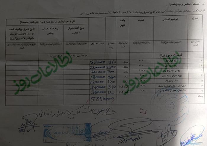 خریداری هفت قلم مواد غذایی به ارزش حدود شش میلیون افغانی