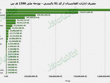 استفاده ناصواب از بودجهی ملی