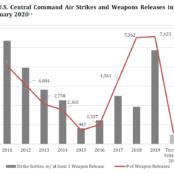 هزینه جنگ؛ نیروهای هوایی امریکا بزرگترین عامل کشتار غیرنظامیان افغانستان