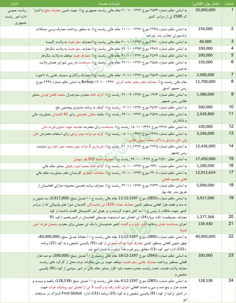 جزئیات مصارف اداره امور ریاستجمهوری از کد 91 پالیسی – بودجهی ملی 1398 هـ ش