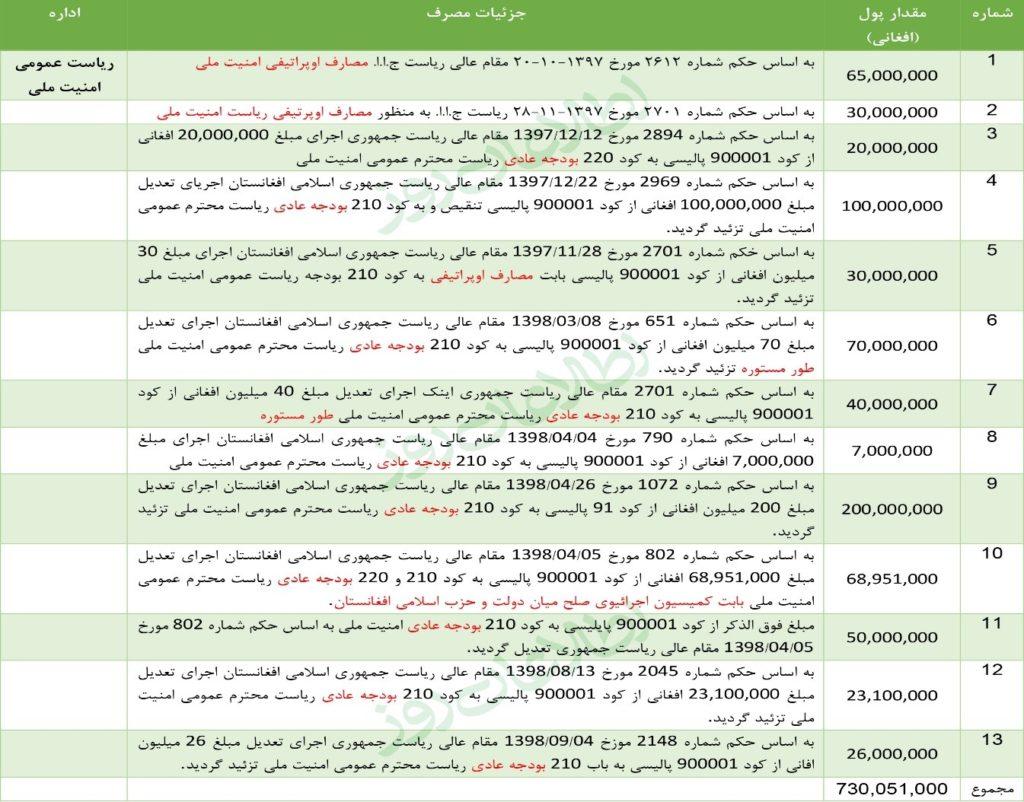 جزئیات مصارف ریاست عمومی امنیت ملی از کد 91 پالیسی – بودجهی ملی 1398 هـ ش