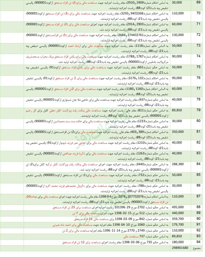جزئیات مصارف ریاست اجرائیه و دارالانشای شورای وزیران از کد 91 پالیسی – بودجهی ملی 1398 هـ ش