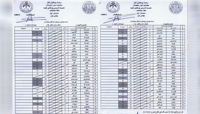 نتایج مضمونی در دانشکده کیمیا دانشگاه کابل که از 60 نفر 31 نفر ناکام ماندهاند