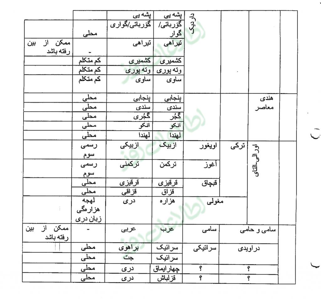 ۳۵ گروه قومی- زبانی که در «مقاله» اکادمی علوم فهرست شده است