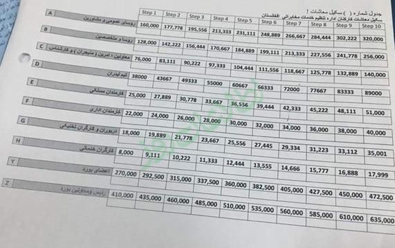 جدول معاشات کارمندان ادارهی تنظیم خدمات مخابراتی (اترا)