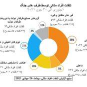 با کلیدخوردن پایان «اشغال»، تلفات ملکی در افغانستان رکورد زد
