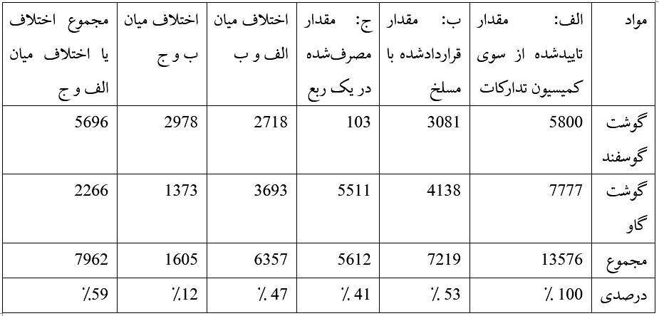 تجزیه و تحلیل مصرف گوشت قطعات مرکزی وزارت دفاع (ارقام ارائه شده به تُن است)