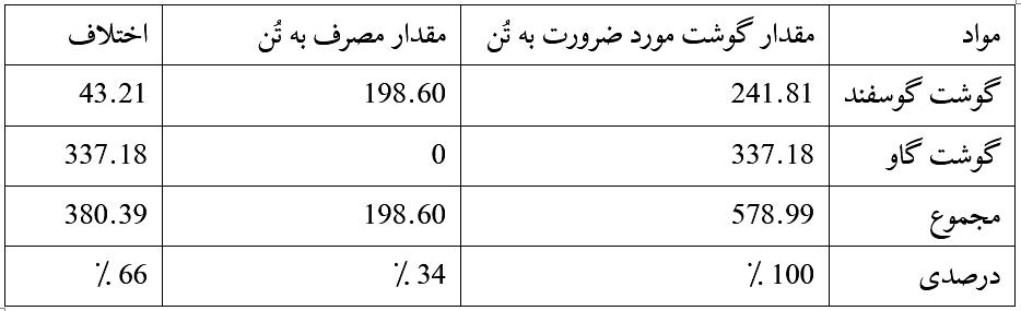 تجزیه و تحلیل مقدار ضرورت و مصرف گوشت در قطعات مرکزی وزارت داخله در سه ماه اول سال مالی 1400
