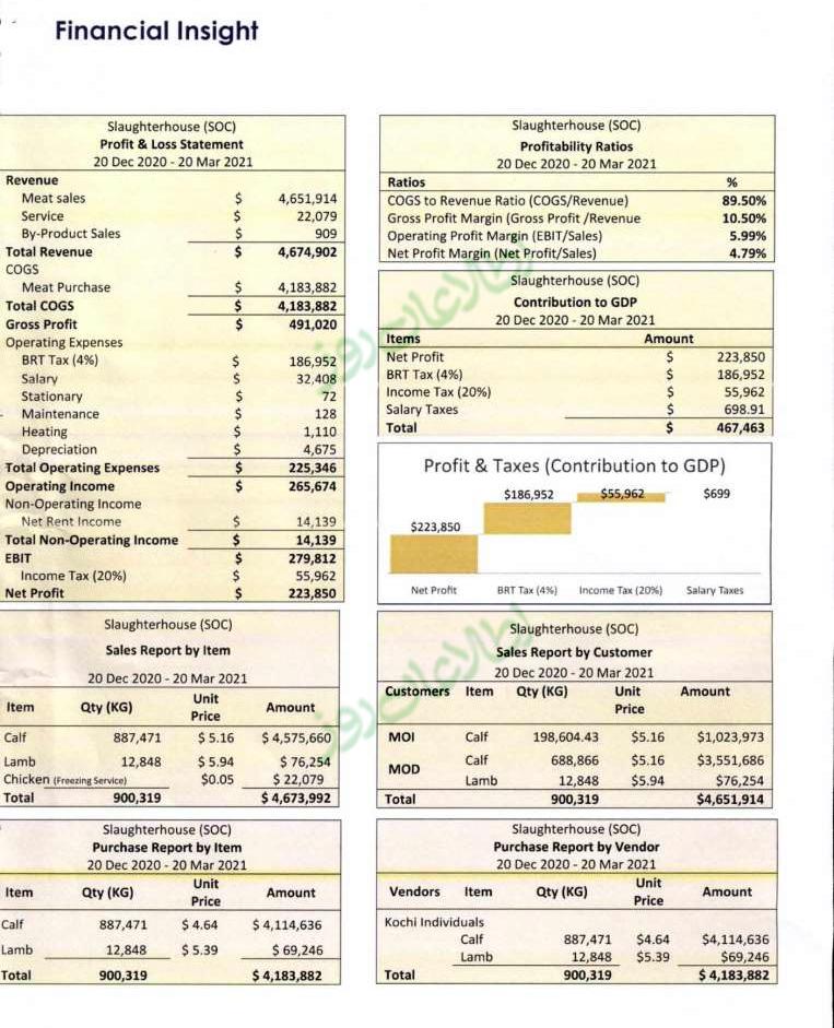 جزئیات فروشات و محاسبات مالی شرکت دولتی مسلخ